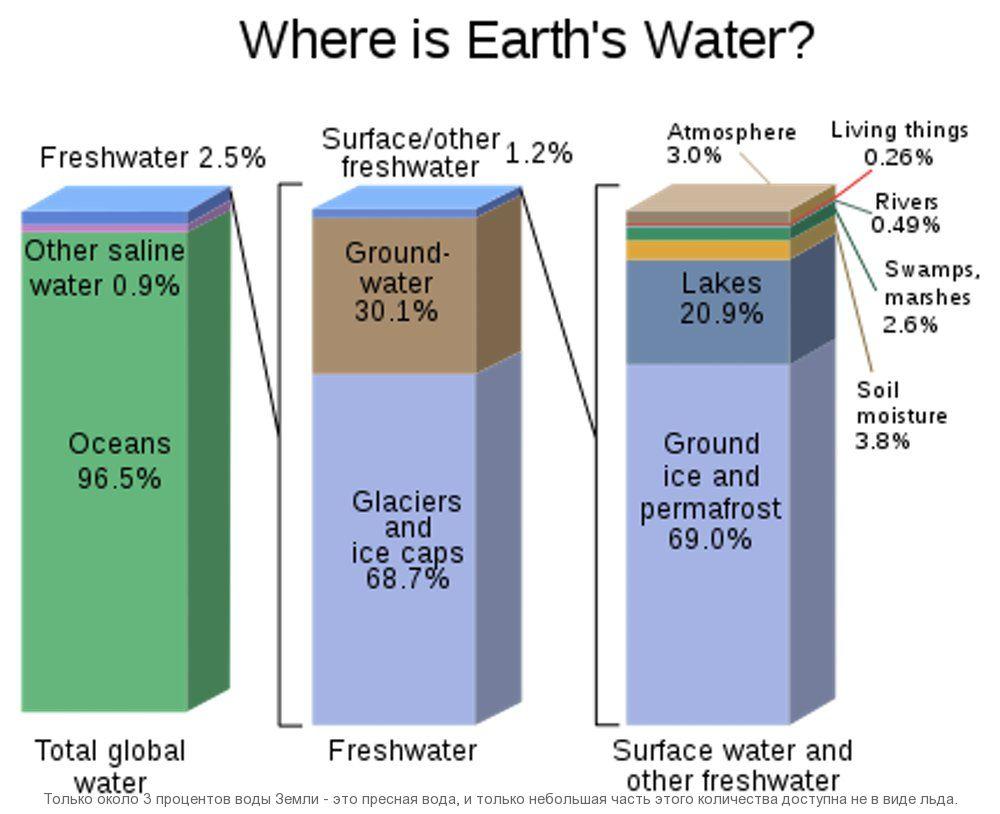 Только около 3 процентов воды Земли - это пресная вода, и только небольшая часть этого количества доступна не в виде льда.